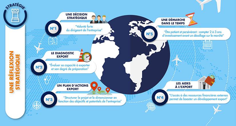 Infographie – 10 clés pour réussir à l'international