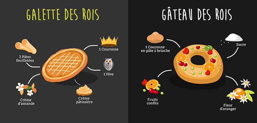 Infographie – Galette des rois