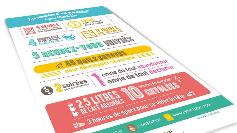 Infographie – La semaine d'un candidat lyon start-up